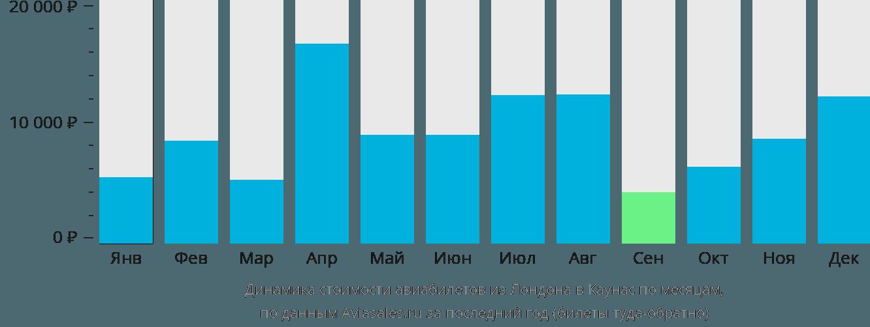 Динамика стоимости авиабилетов из Лондона в Каунас по месяцам