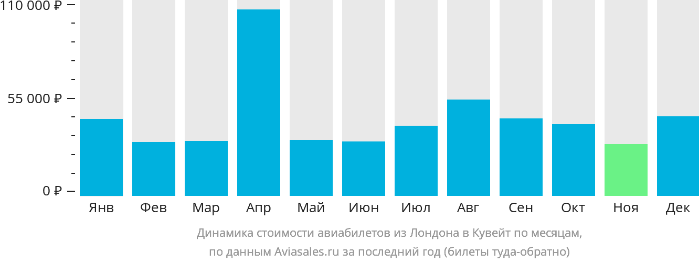 Динамика стоимости авиабилетов из Лондона в Эль-Кувейт по месяцам