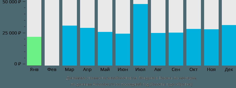 Динамика стоимости авиабилетов из Лондона в Казань по месяцам