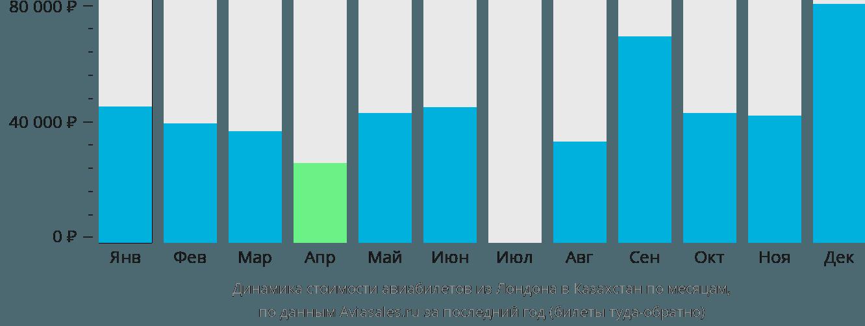 Динамика стоимости авиабилетов из Лондона в Казахстан по месяцам
