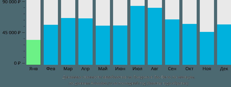 Динамика стоимости авиабилетов из Лондона в Лас-Вегас по месяцам