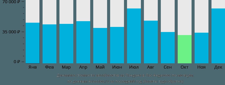 Динамика стоимости авиабилетов из Лондона в Лос-Анджелес по месяцам