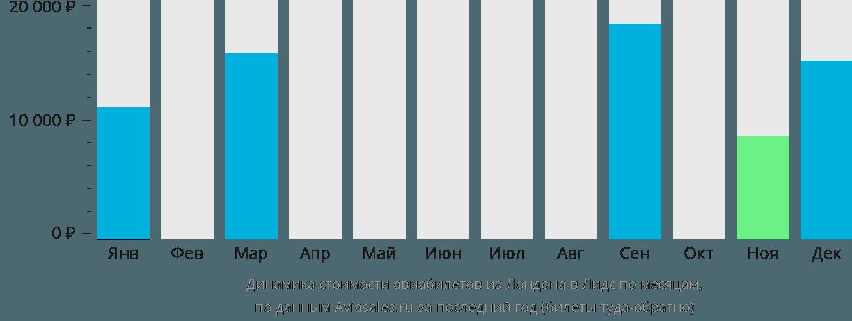 Динамика стоимости авиабилетов из Лондона в Лидс по месяцам