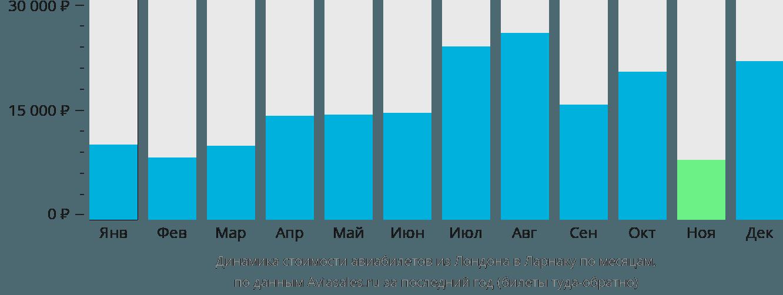 Динамика стоимости авиабилетов из Лондона в Ларнаку по месяцам