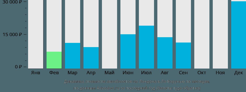 Динамика стоимости авиабилетов из Лондона в Ла-Корунью по месяцам