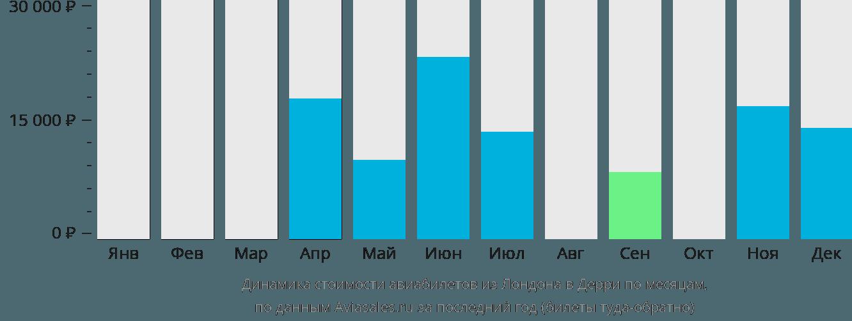 Динамика стоимости авиабилетов из Лондона в Дерри по месяцам