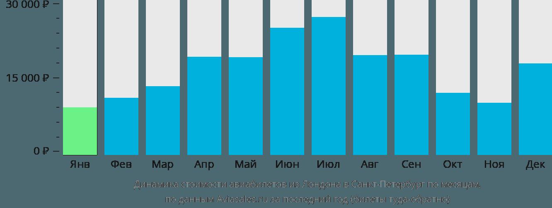 Динамика стоимости авиабилетов из Лондона в Санкт-Петербург по месяцам