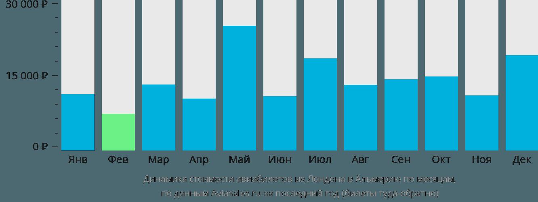 Динамика стоимости авиабилетов из Лондона в Альмерию по месяцам