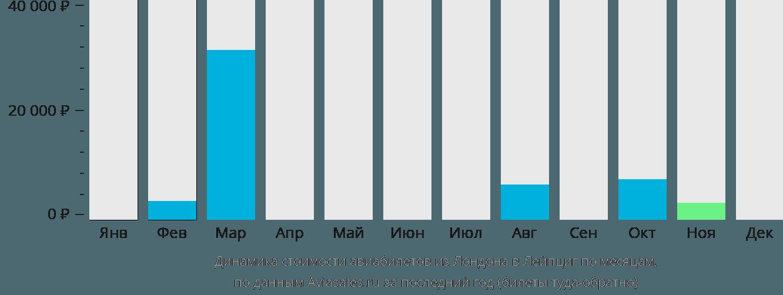 Динамика стоимости авиабилетов из Лондона в Лейпциг по месяцам