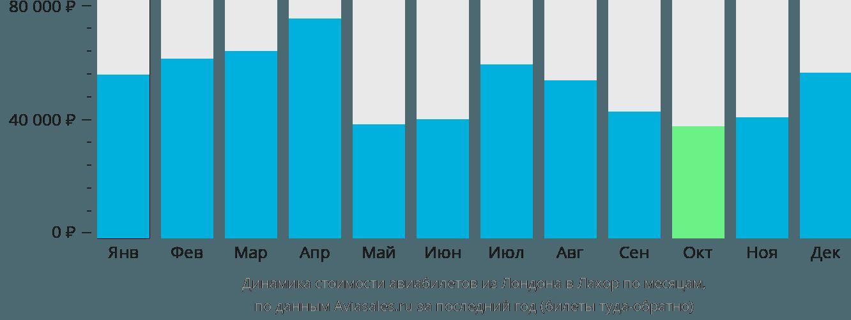 Динамика стоимости авиабилетов из Лондона в Лахор по месяцам