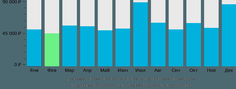 Динамика стоимости авиабилетов из Лондона в Лиму по месяцам
