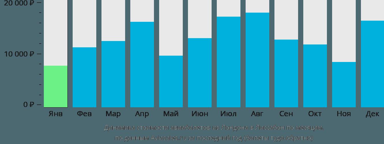 Динамика стоимости авиабилетов из Лондона в Лиссабон по месяцам