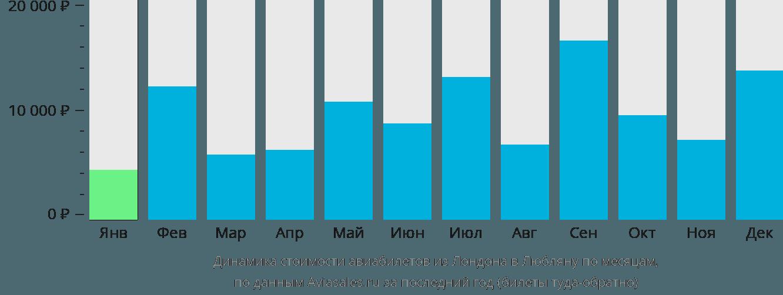 Динамика стоимости авиабилетов из Лондона в Любляну по месяцам