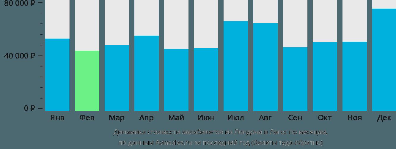 Динамика стоимости авиабилетов из Лондона в Лагос по месяцам