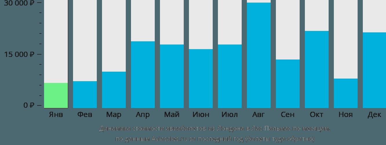 Динамика стоимости авиабилетов из Лондона в Лас-Пальмас по месяцам
