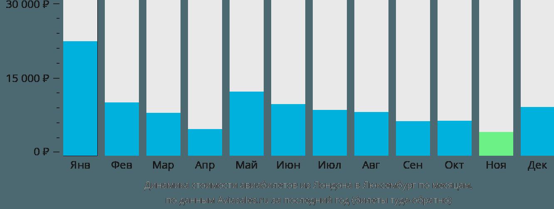 Динамика стоимости авиабилетов из Лондона в Люксембург по месяцам