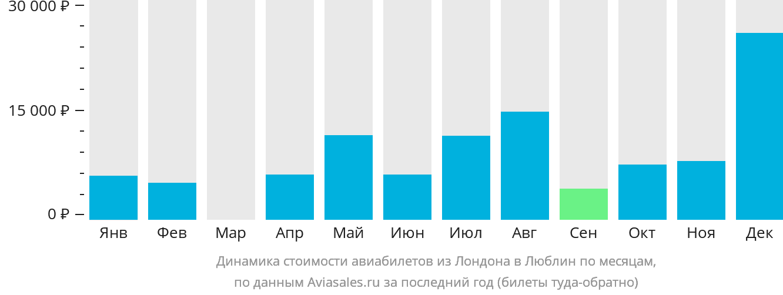 Динамика стоимости авиабилетов из Лондона в Люблин по месяцам