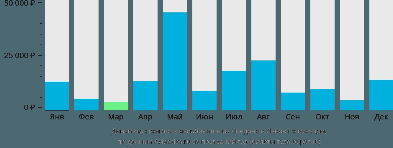 Динамика стоимости авиабилетов из Лондона в Львов по месяцам