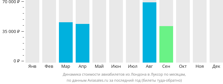 Динамика стоимости авиабилетов из Лондона в Луксор по месяцам
