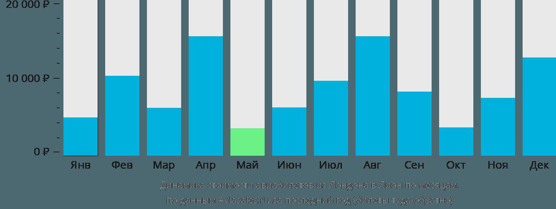 Динамика стоимости авиабилетов из Лондона в Лион по месяцам