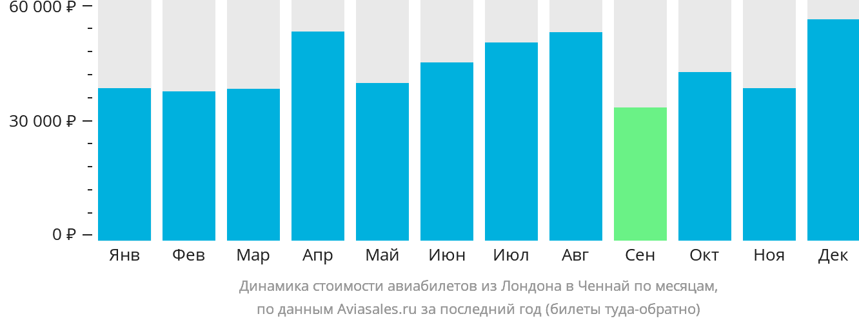 Динамика стоимости авиабилетов из Лондона в Ченнай по месяцам