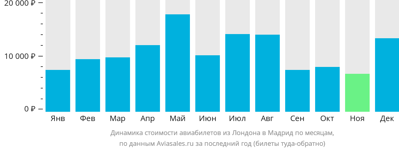 Динамика стоимости авиабилетов из Лондона в Мадрид по месяцам