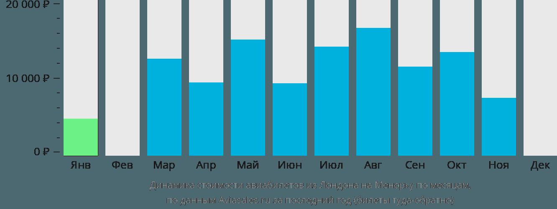Динамика стоимости авиабилетов из Лондона на Менорку по месяцам