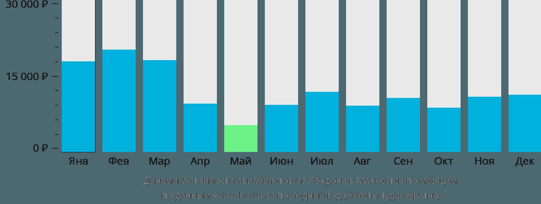 Динамика стоимости авиабилетов из Лондона в Манчестер по месяцам