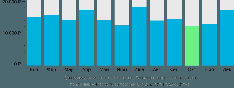 Динамика стоимости авиабилетов из Лондона в Марокко по месяцам