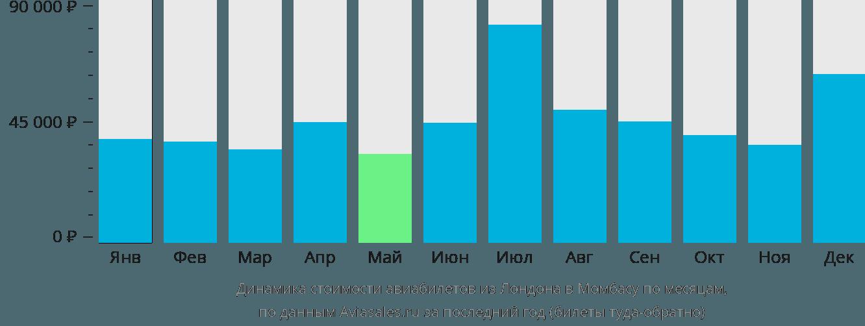 Динамика стоимости авиабилетов из Лондона в Момбасу по месяцам