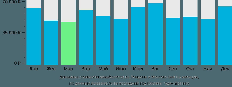 Динамика стоимости авиабилетов из Лондона в Монтего-Бей по месяцам