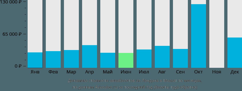 Динамика стоимости авиабилетов из Лондона в Маскат по месяцам