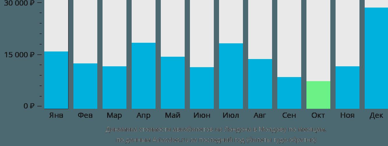Динамика стоимости авиабилетов из Лондона в Молдову по месяцам