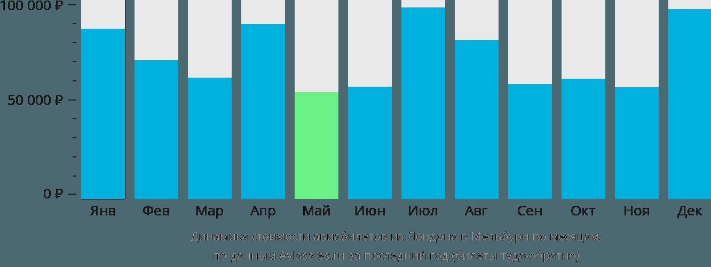 Динамика стоимости авиабилетов из Лондона в Мельбурн по месяцам