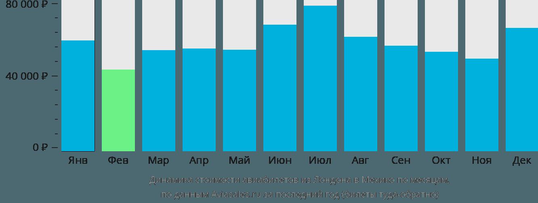 Динамика стоимости авиабилетов из Лондона в Мехико по месяцам