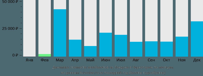 Динамика стоимости авиабилетов из Лондона в Черногорию по месяцам