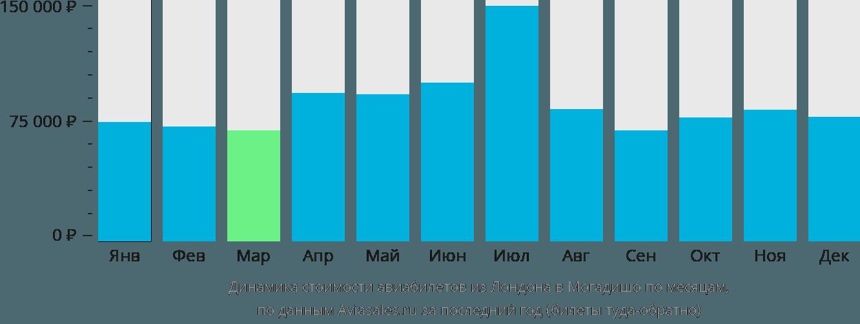 Динамика стоимости авиабилетов из Лондона в Могадишо по месяцам