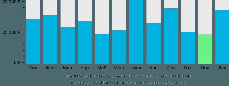 Динамика стоимости авиабилетов из Лондона в Майами по месяцам