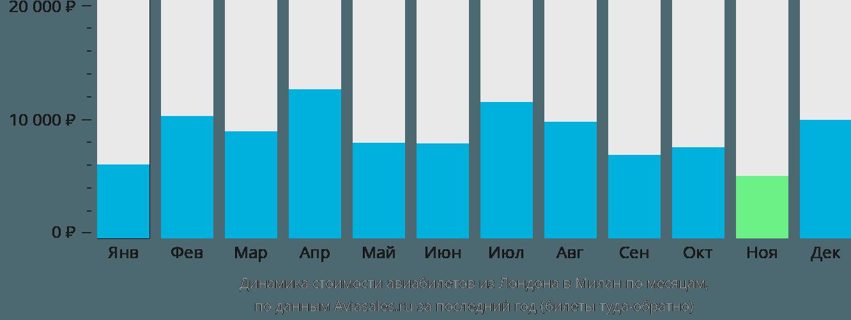 Динамика стоимости авиабилетов из Лондона в Милан по месяцам