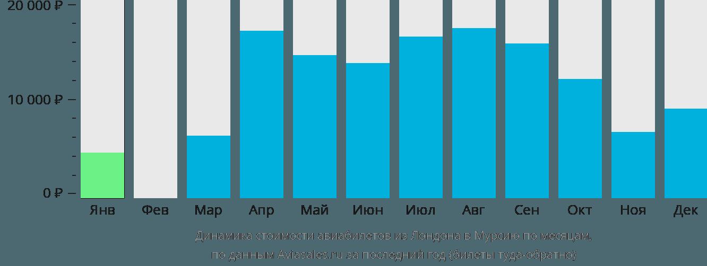Динамика стоимости авиабилетов из Лондона в Мурсию по месяцам