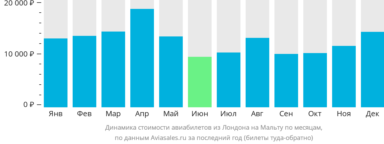Динамика стоимости авиабилетов из Лондона на Мальту по месяцам