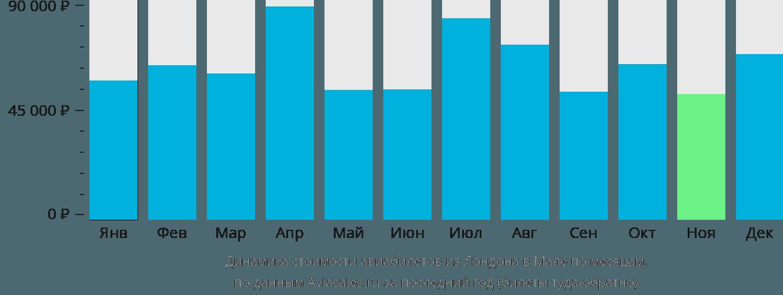 Динамика стоимости авиабилетов из Лондона в Мале по месяцам