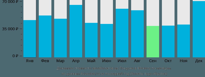 Динамика стоимости авиабилетов из Лондона в Манилу по месяцам