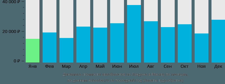 Динамика стоимости авиабилетов из Лондона в Москву по месяцам