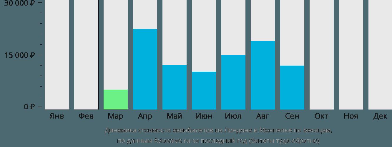 Динамика стоимости авиабилетов из Лондона в Монпелье по месяцам