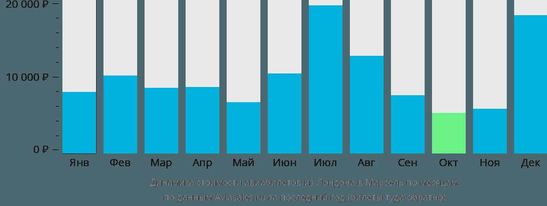 Динамика стоимости авиабилетов из Лондона в Марсель по месяцам