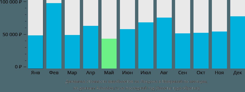 Динамика стоимости авиабилетов из Лондона в Маврикий по месяцам