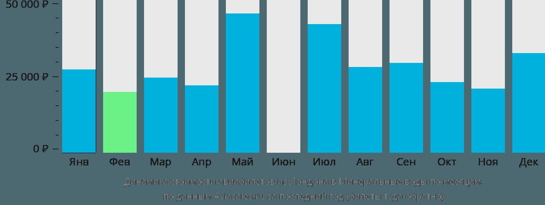 Динамика стоимости авиабилетов из Лондона в Минеральные воды по месяцам