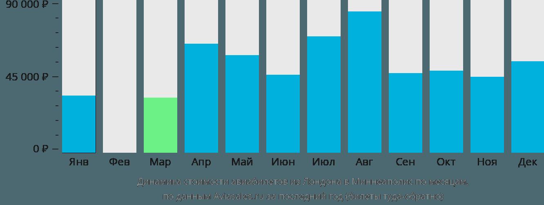 Динамика стоимости авиабилетов из Лондона в Миннеаполис по месяцам