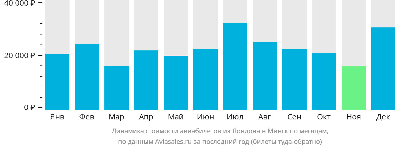 Динамика стоимости авиабилетов из Лондона в Минск по месяцам
